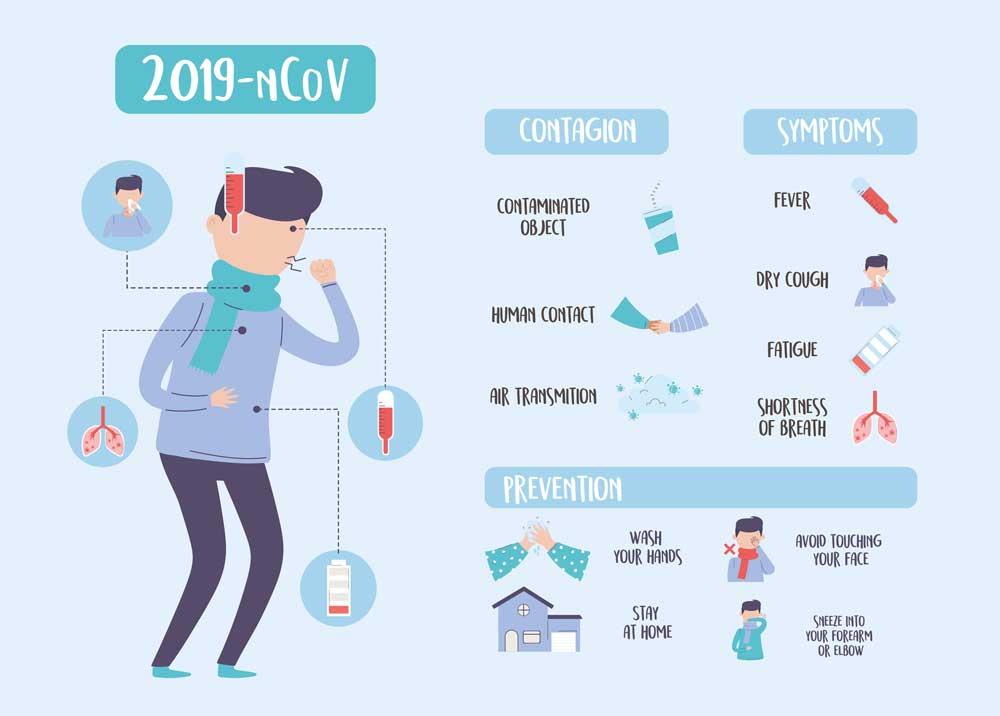 Contagio prevención Coronavirus