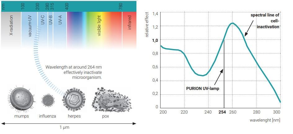 Radiación luz ultravioleta germicida